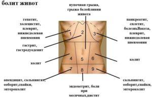 Боль справа внизу живота при беременности