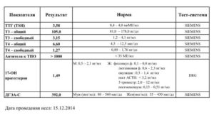 Повышены гормоны АТПО, Т3, Т4