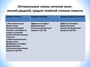 Схема лечения угревой болезни 2 степени