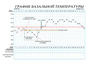 Очень низка базальная температура во второй фазе