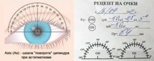 Рецепт на очки при астигматизме