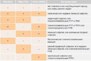 Расшифровка анализов на сифилис