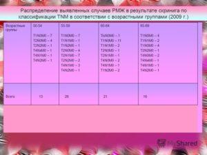 T2N0M0 рак молочной железы