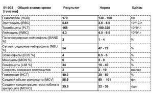 Пристеночные сгустки в анализе крови