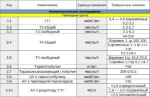 Повышен ттг при беременности при нормальном т3 и т4