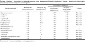 Streptococcus mitis qroup s s 10*6