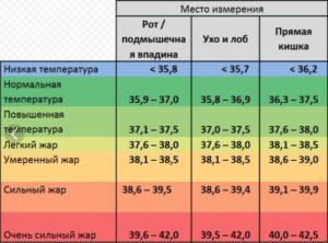 Скачет температура тела у ребенка с 38,5 до 34, 7