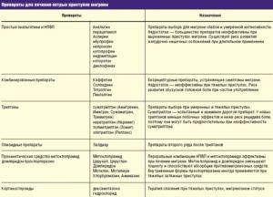 Что принимать от головной боли на фоне лечения антибиотиками