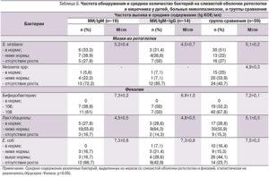 Lactobacillus sp. ниже нормы