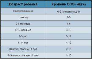 Плохой анализ крови у ребенка соэ 24