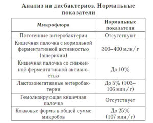 Кишечная палочка 10*7 степени и АБ при беременности