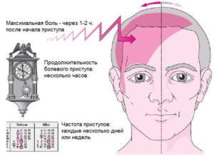 Болит голова и глаз, с правой стороны,