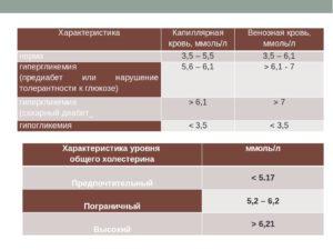 Разные результаты анализов венозной и капиллярной крови