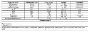 Показатели крови АЛТ АСТ
