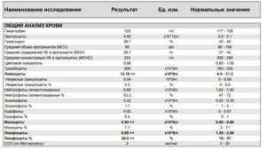 Общий анализ крови после диареи