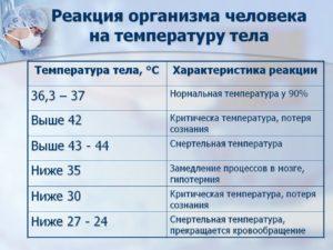 Ночью температура у ребенка 35.3
