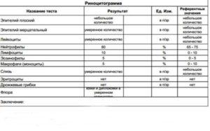 Расшифровка риноцитограммы ребенка 2 года