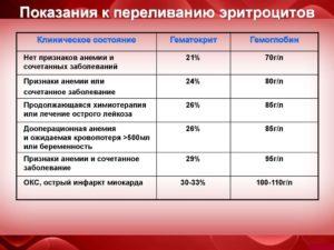 Требуется переливание крови ребёнку 10 месячному при гемоглобине 65?