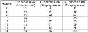Размер КТР на 7 неделе