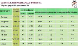 Повышены моноциты до 13.3 у подростка