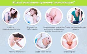 Гормональная молочница