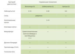 Повышенные лейкоциты в мазке