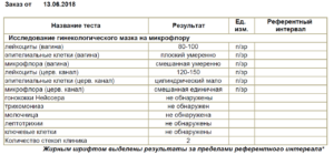 Повышены лейкоциты в мазке 100-150, инфекций не обнаружено