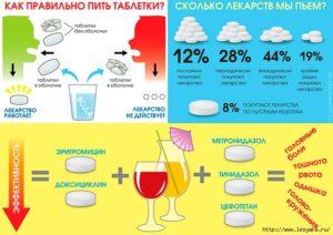 В какой последовательности принимать лекарства