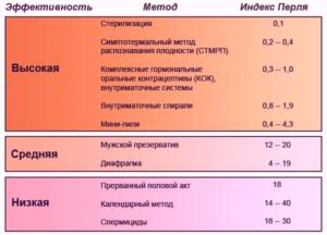 Вероятность беременности при правильном приёме Белары