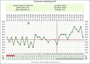 Низкая базальная температура во второй фазе
