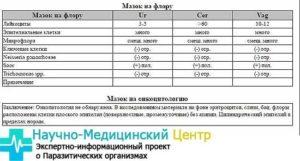 Расшифровки анализа на микрофлору