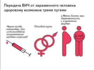 Заражение ВИЧ от кунилингуса во время начала менструации