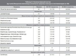 Расшифровка анализа биоценоз
