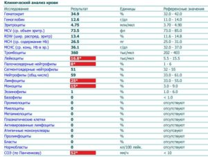 Повышение белка в моче и понижение нейтрофилов и повышение лимфоцитов