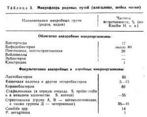 Результаты бактериологического анализа. Рост сапрофитной флоры
