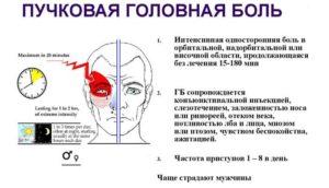 Головная боль и мутное зрение в правом глазу