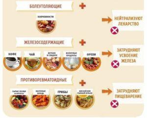 Питание при приеме гормональных препаратов