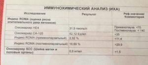 Онкомаркеры СА 125, НЕ-4, индекс Рома, РЭА