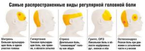 Острая головная боль в правом полушарии
