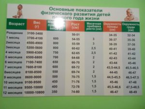 Вес ребенка в 2,8 года