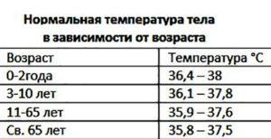 У ребёнка 10 лет температура 37-37,2 2 недели