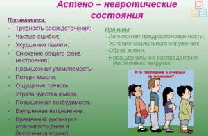 Астено - невротический синдром