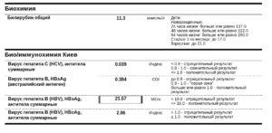 Расшифровка анализа на гепатит В и С