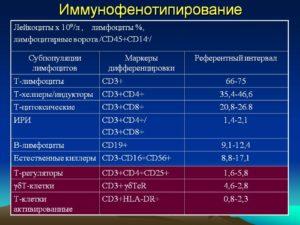 Расшифровка анализа иммунофенотипирование периферической крови
