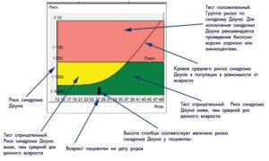 Расшифровка пренатального скрининга 2 триместра