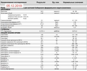 Повышены моноциты и эозинофилы