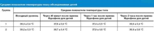 Температура 36,9-37 без симптомов у ребенка 6,5 лет