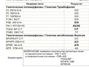 Расшифровка полиморфизмов генов системы свертываемости крови (тромбофилия)