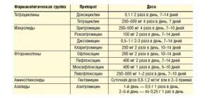 Лечение уреаплазмы и микоплазмы трихополом