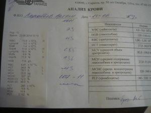 Постоянные орви и температура при хорошем анализе крови